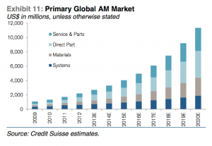 Global AM Market