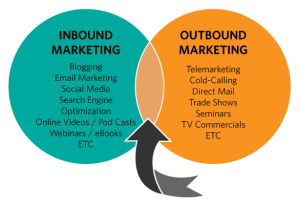 Inbound_and_Outbound_Marketing